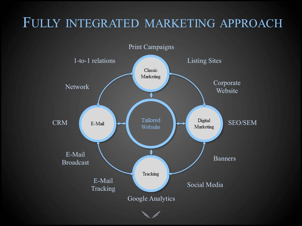 Altus Aviation Fully Integrated Marketing Approach