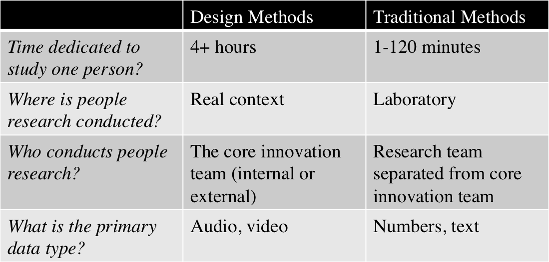 Design-Driven Methods are Different