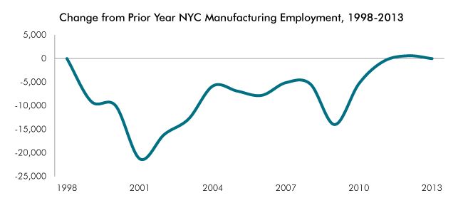 Via: http://nycfuture.org/data/info/the-start-of-a-nyc-manufacturing-revival