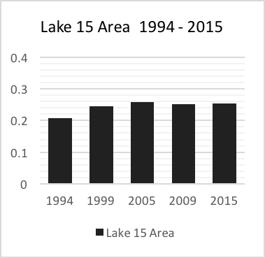 Lake 15 Histogram of Lake Area