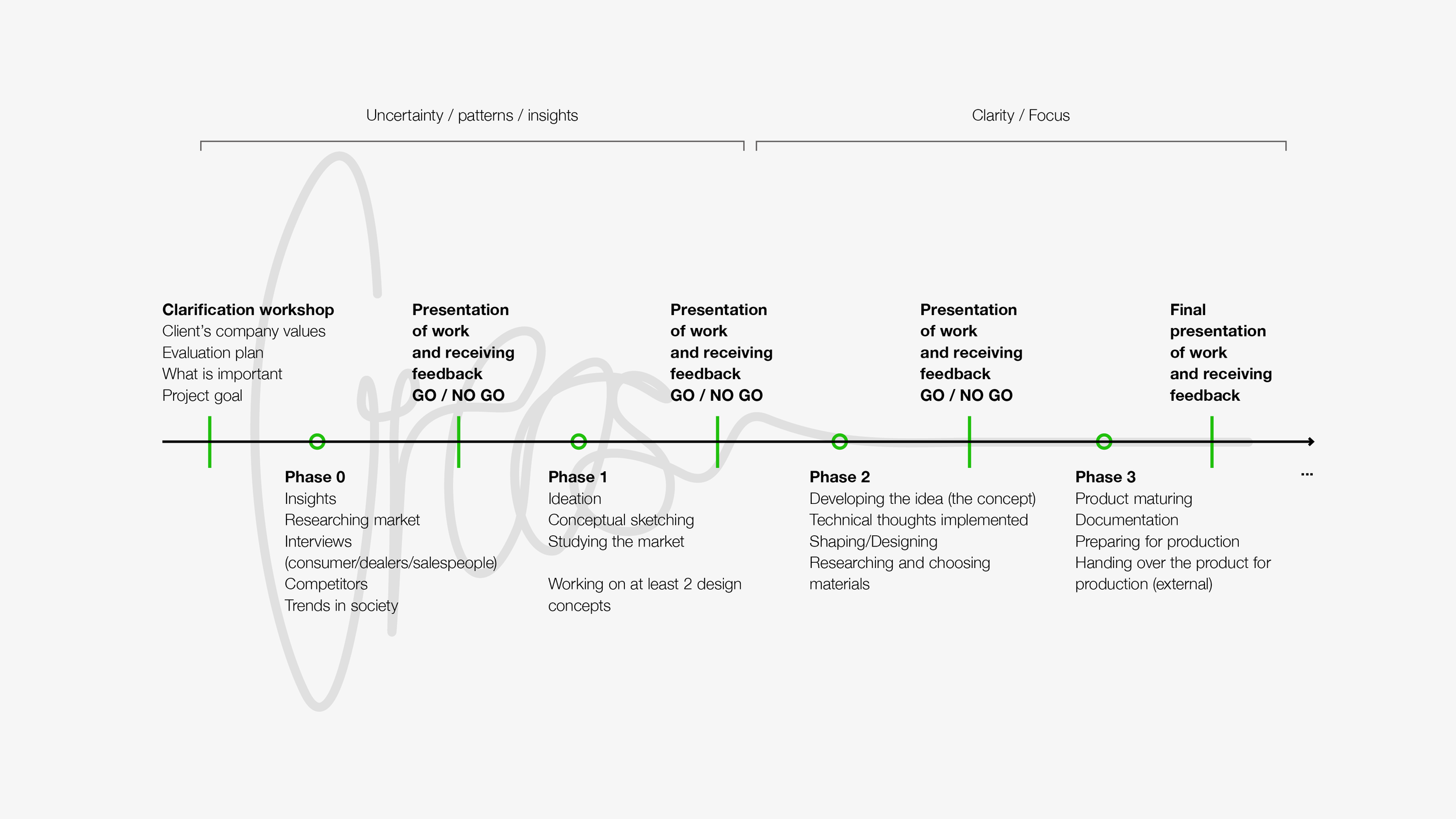 Website_How I work The design phases Creos.png