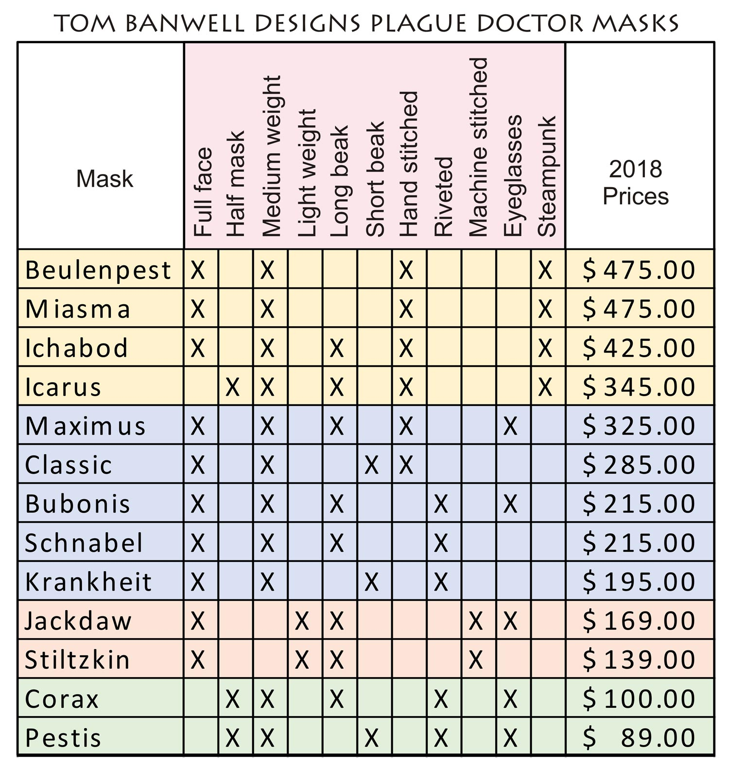 Chart comparing Tom Banwell's thirteen plague doctor masks