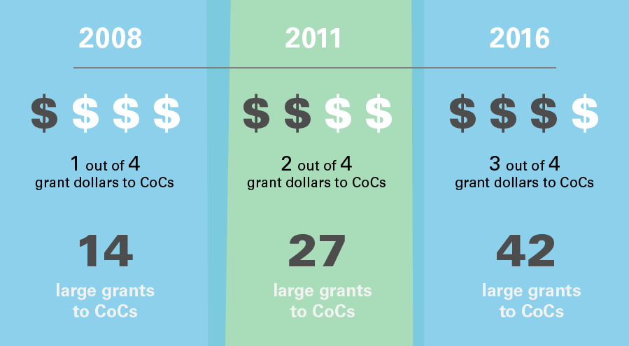 AN INFOGRAPHIC SHOWING THE PROGRESSION OF OUR GIVING TO COMMUNITIES OF COLOR FROM 2008 TO 2011 TO 2015. IN 2008, WE GAVE ONE OUT OF FOUR OF OUR GRANT DOLLARS TO COMMUNITIES OF COLOR. IN 2011, TWO OUT OF FOUR DOLLARS. AND IN 2015, THREE OUT OF FOUR DOLLARS.