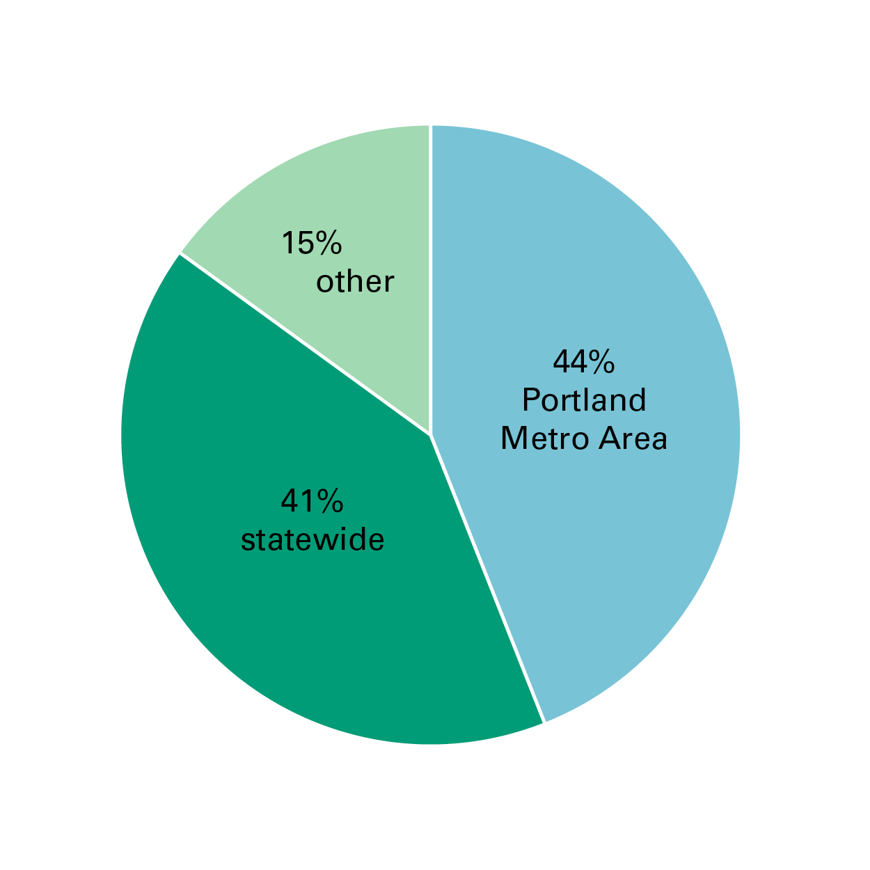 Pie chart: 44% of system changes affected the Portland Metro Area, 41% affected the whole state, 15% affected other locales.