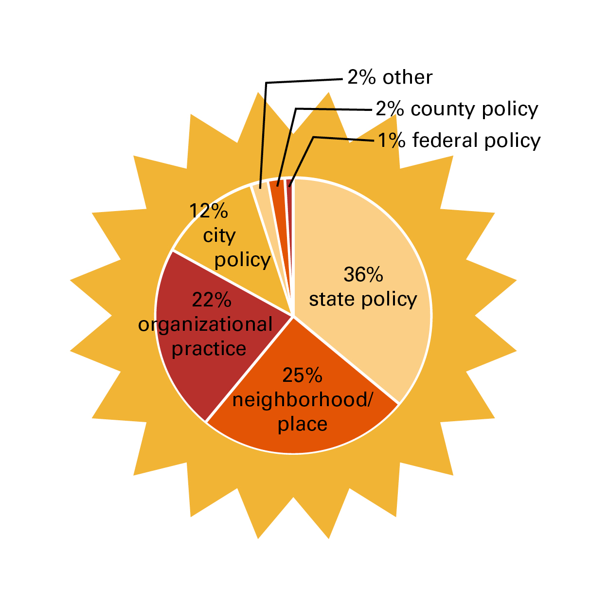 Pie Chart: 36% of system changes were to state policy, 25% to neighborhood/place, 22% to organizational practice, 12% to city policy, 2% to county policy, 1% to federal policy and 2% to other.