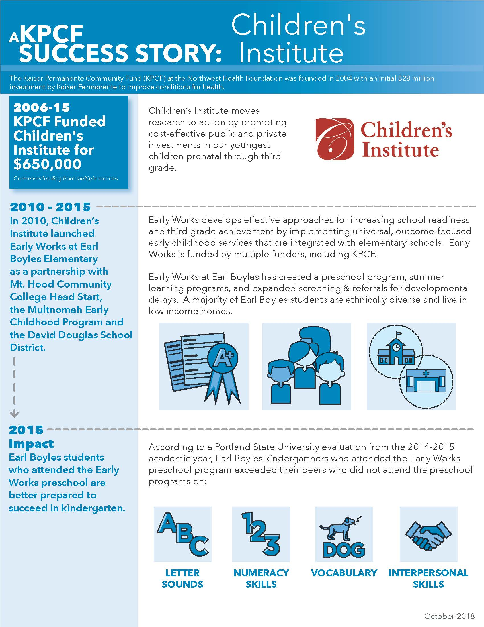 "An infographic summarizing some of Children's Institute's successes. ""According to a Portland State University evaluation from the 2014-2015 academic year, Earl Boyles kindergarteners who attended the Early Works preschool program exceeded their peers who did not attend the preschool programs on letter sounds, numeracy skills, vocabulary and interpersonal skills."""