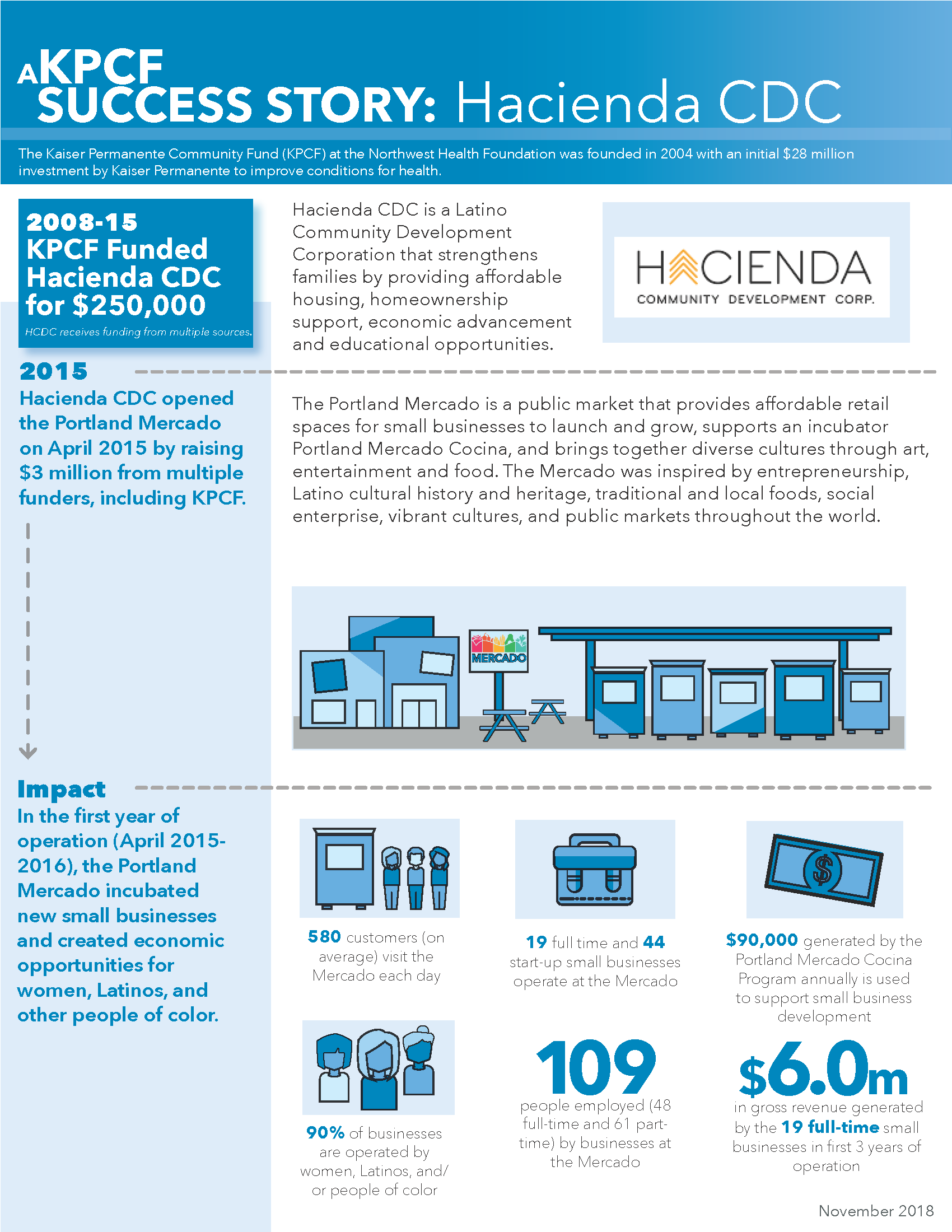 "An infographic describing the successes of Hacienda CDC's Portland Mercado. ""580 customers (on average) visit the Mercado each day. 19 full time and 44 start-up small businesses operate at the Mercado. $90,000 generated by the Portland Mercado Cocina Program annually is used to support small business development. 90% of businesses are operated by women, Latinos, and/or people of color. 109 people employed (48 full-time and 61 part-time) by businesses at the Mercado. $6.0m in gross revenue generated by the 19 full-time small businesses in first 3 years of operation."""