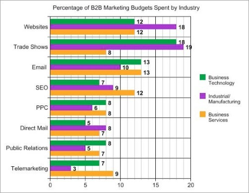 percentageofB2Bmarketingbudgets.jpg