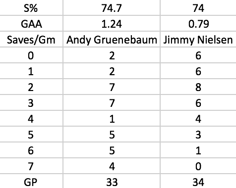 Number of games where Gruenebaum and Nielsen had 0-7 saves to make. Nielsen had six games where he had zero saves, while Gruenebaum only had two.