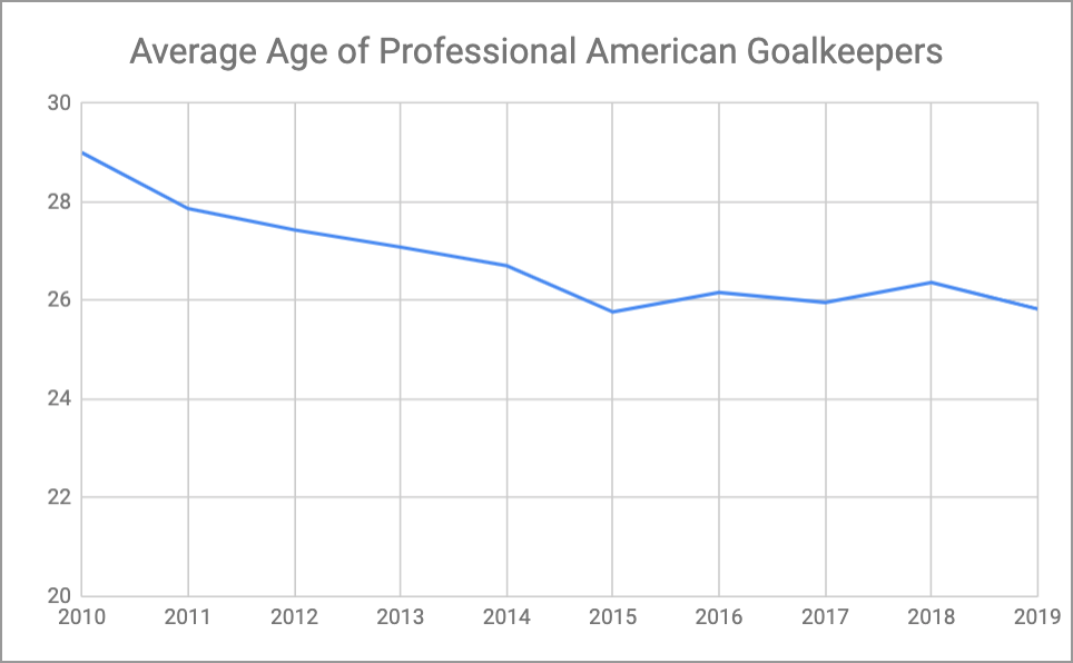 The average age of a professional American goalkeeper has dropped from 29 (2010) to 25.77 (2015) and currently sits at 25.83 (2019).