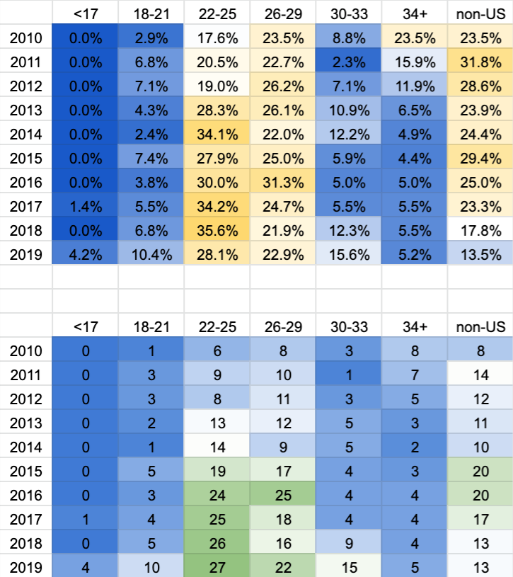 How many American goalkeepers earned 10 league appearances by year and age. The top chart is by percentage, while the bottom chart is raw numbers. 2019 are projections.