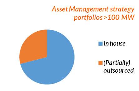 GRAPH - Asset Management strategy portfolios over 100 MW.jpg
