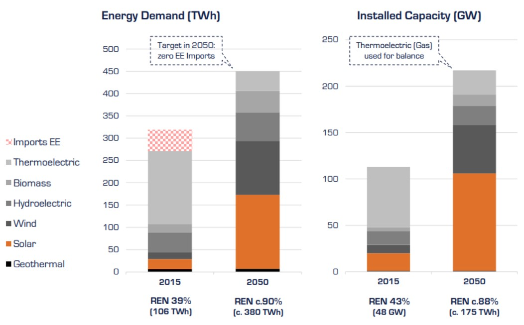 Figure 1. The projected energy demand and installed capacity evolution of Italy between 2015 and 2050 (SOURCE: NEXTENERGY CAPITAL)