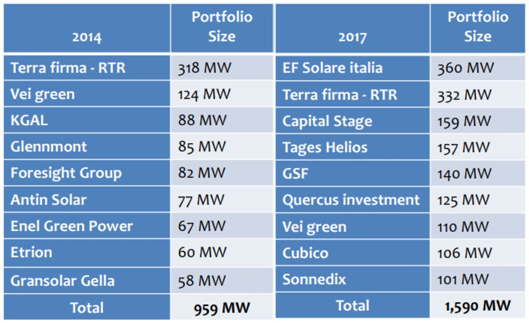 Table 1. Total solar capacity of Top 10 Italian portfolio owners in 2014 and 2017 (SOURCE: ARMON CAPITAL)