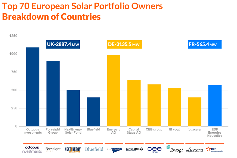 Figure 2: Top 10 largest portfolios by country