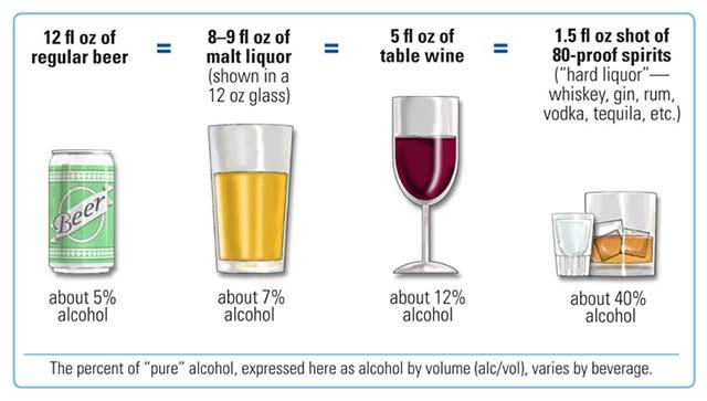 Luxury-Alcohol-Rehab-Standard-Drink-Sizes