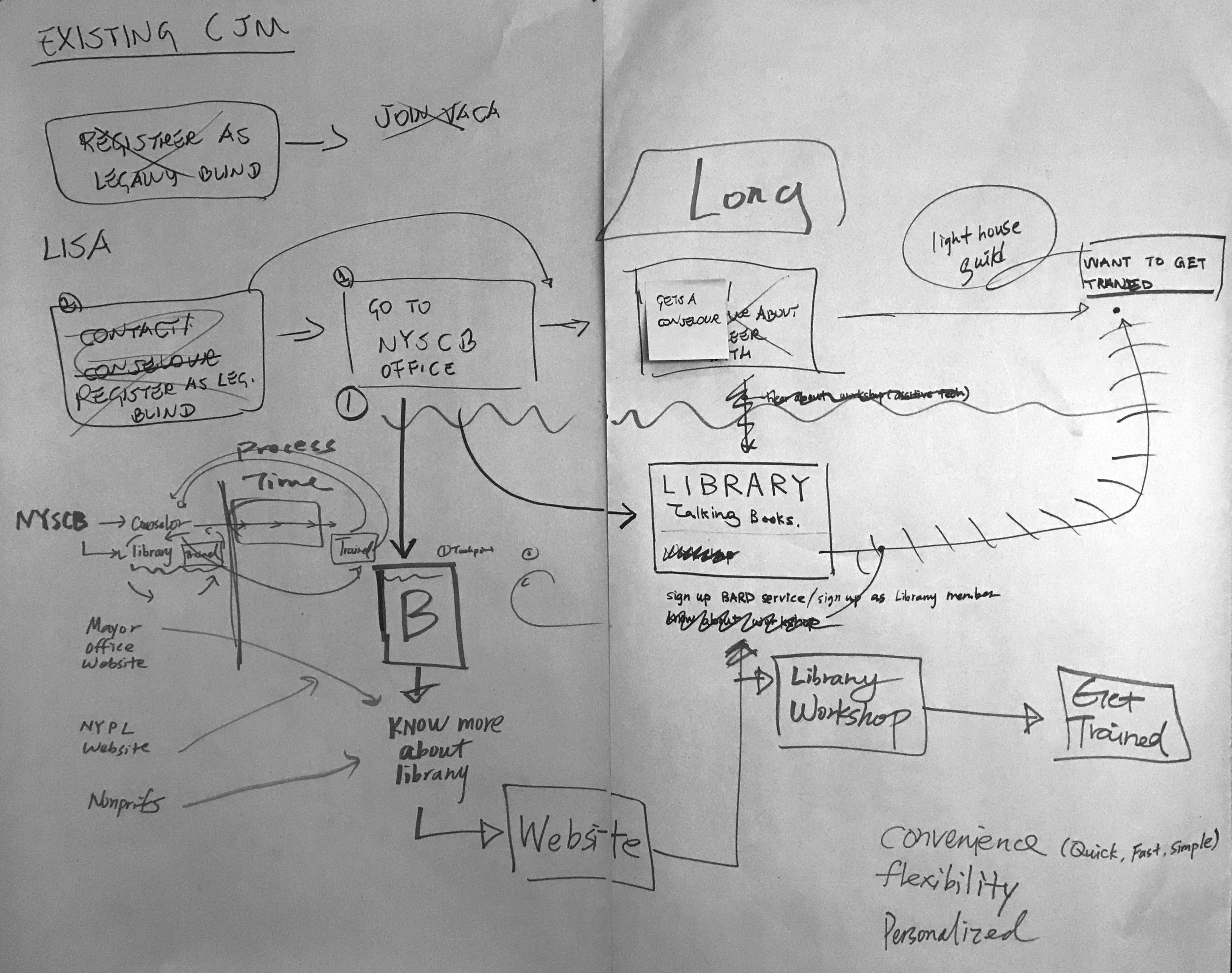 Sketch of brainstorming of new customer journey map