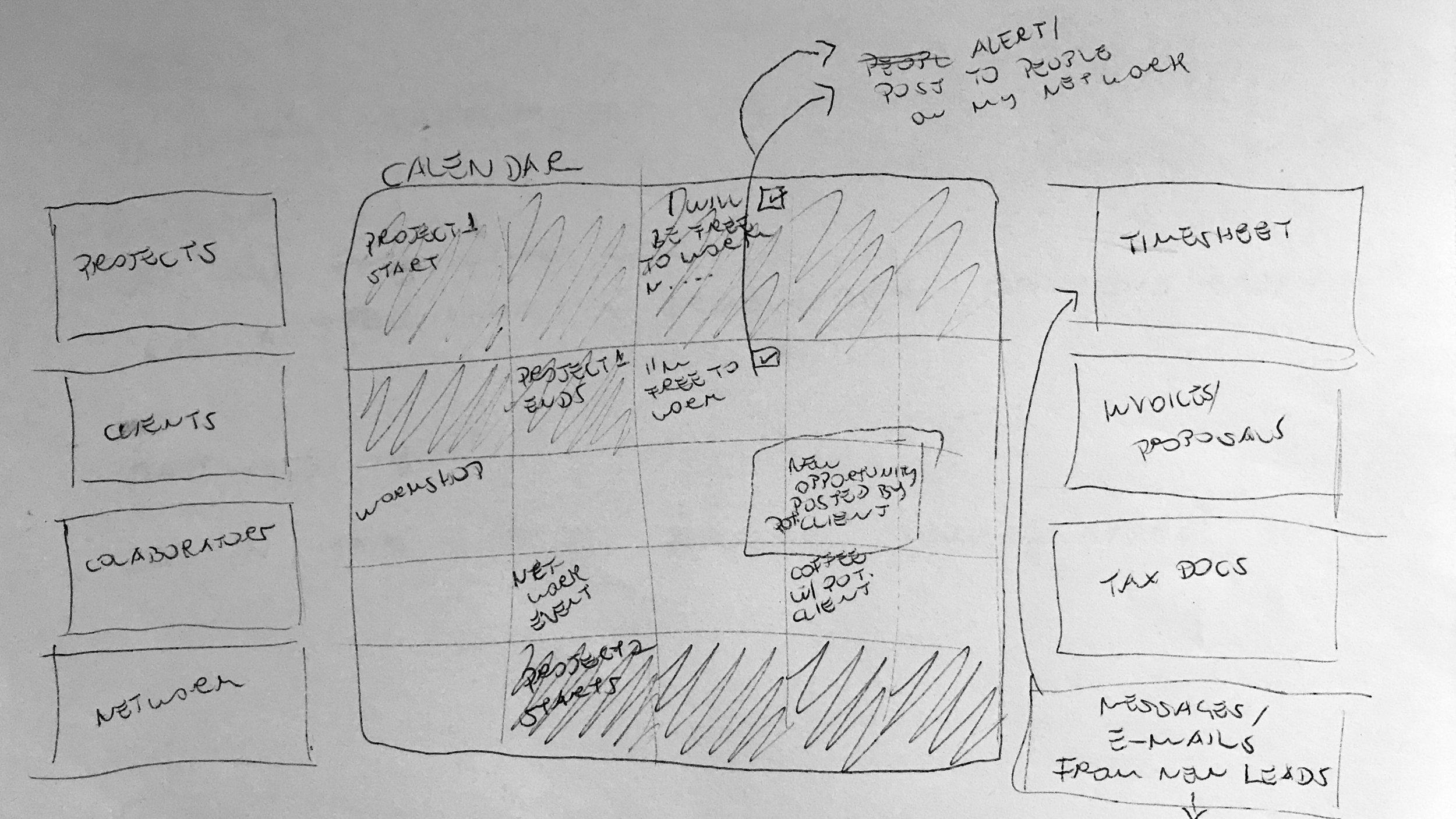 Sketch of calendar/home screen idea