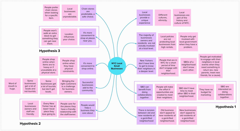 assumptions map 2.png
