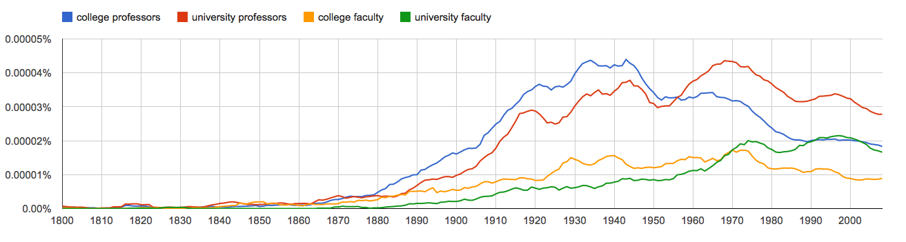 college professors, university professors, college faculty, university faculty, since 1800