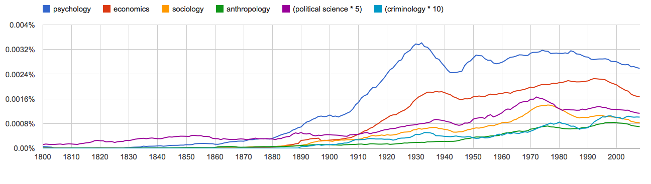 psychology, economics, sociology, anthropology, political science * 5, criminology * 10, since 1800
