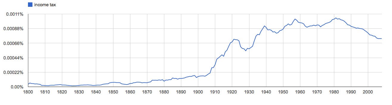 income tax, since 1800
