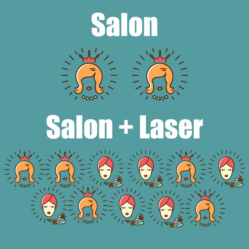 Grow Your Client Base - It can be hard as a new stylist or esthetician to grow your client base. You are typically working for a salon and have limited amounts of time, space, and resources.One reason is because you offer a narrow list of services. By adding cosmetic laser treatments to your services, you can reach a much greater audience.