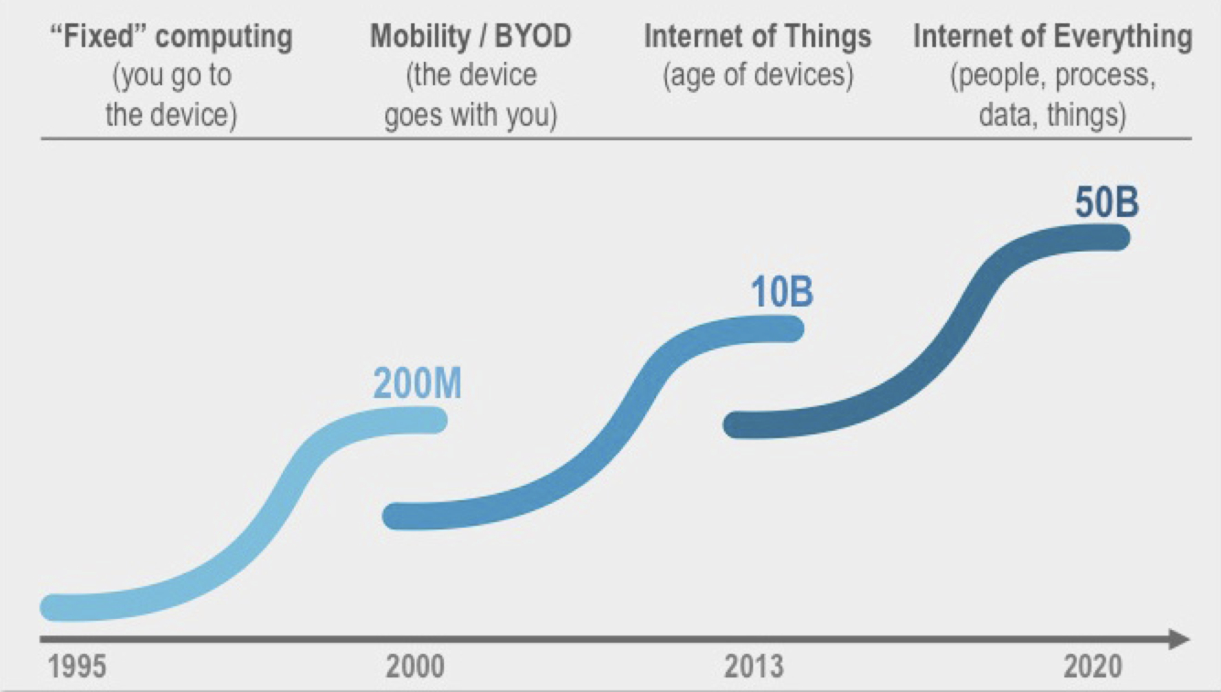 Number of Devices on the Internet