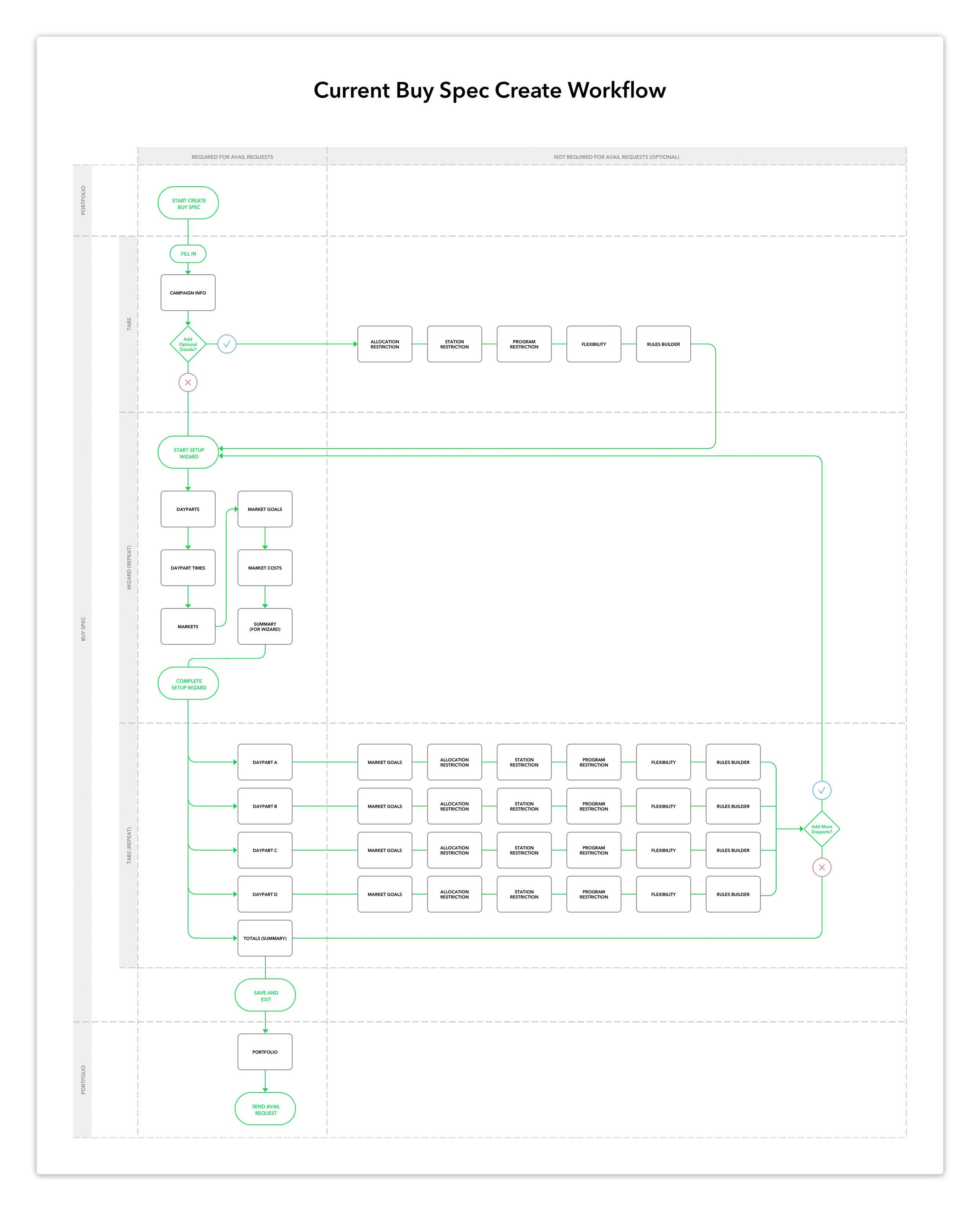 "Current ""Buy Spec Create"" workflow"