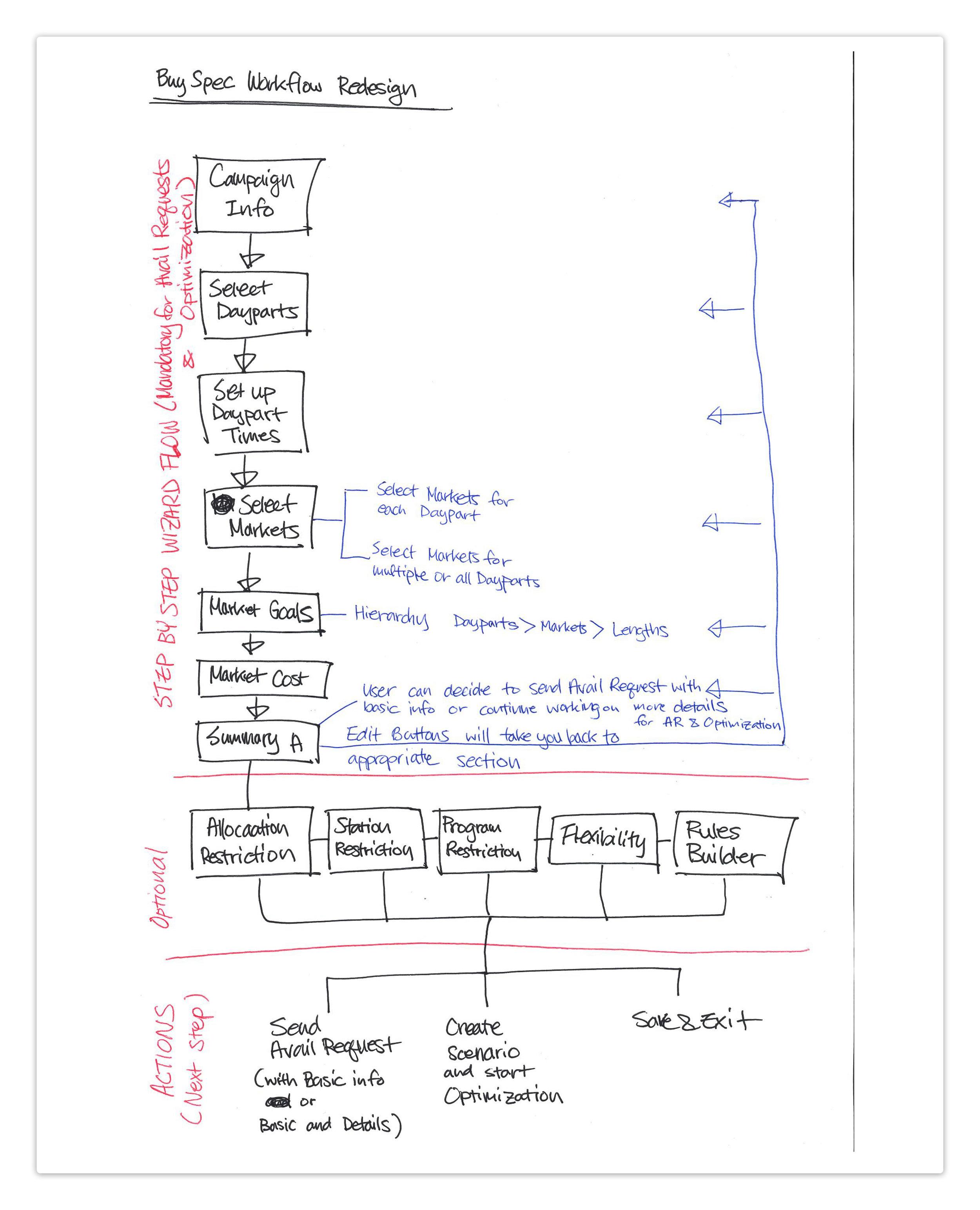 "Redesigned ""Buy Spec Create"" workflow (Rough draft in notebook)"