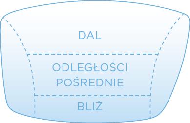 Materiał Essilor Polonia Sp. z o.o.