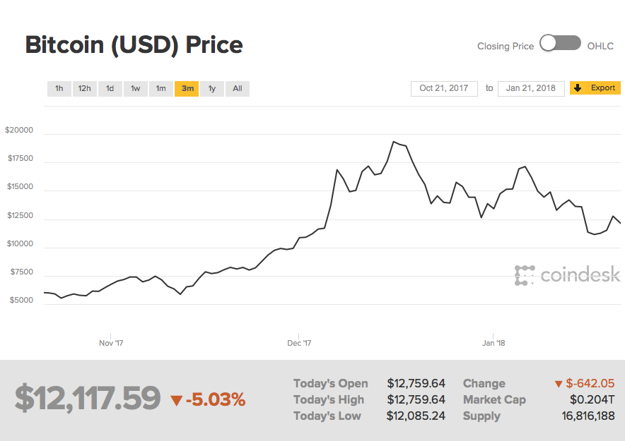 Data courtesy of Coindesk. The chart, data and presentation are available from Coindesk.com