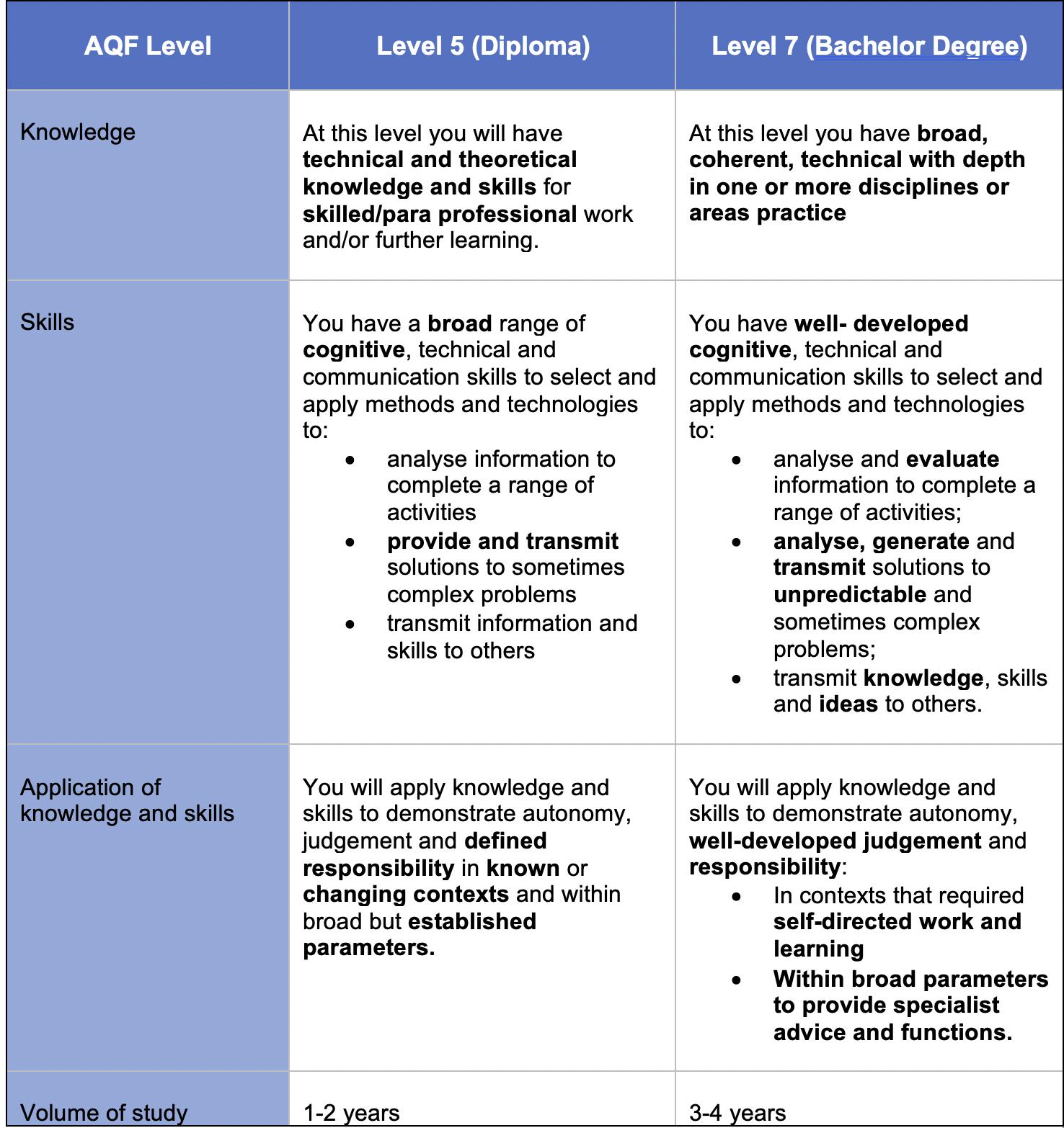 Source: Australian Qualifications Framework Second Edition January 2013