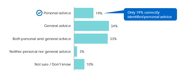 © ASIC March 2019 | REP 614 Financial advice: Mind the gap, page 10