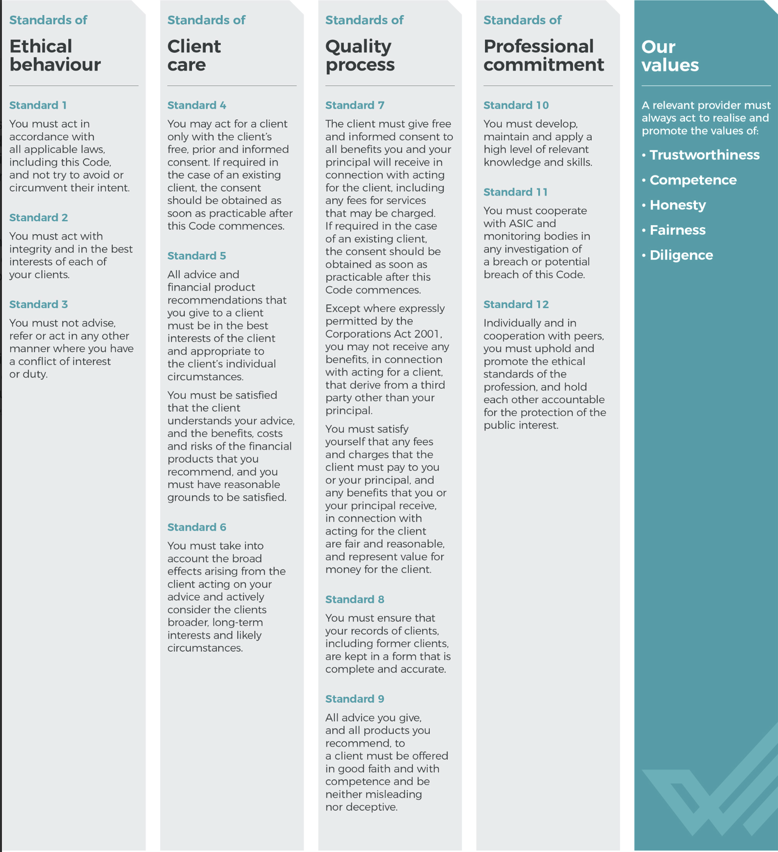FASEA Code of Ethics  https://www.fasea.gov.au/code-of-ethics/