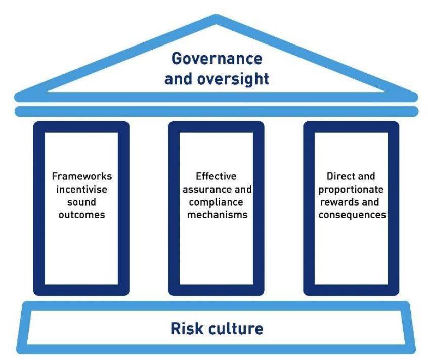 APRA's Risk Architecture