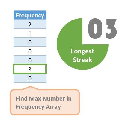 Longest Streak Dashboard Example