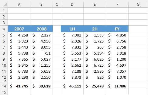 5 Different Ways to Find The Last Row or Last Column Using