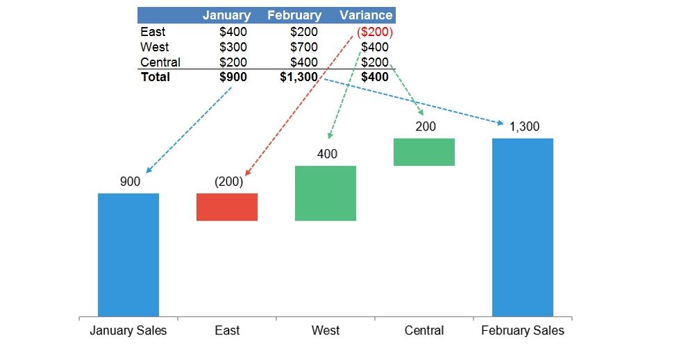 How To Analyze A Waterfall Bridge Chart Thespreadsheetguru