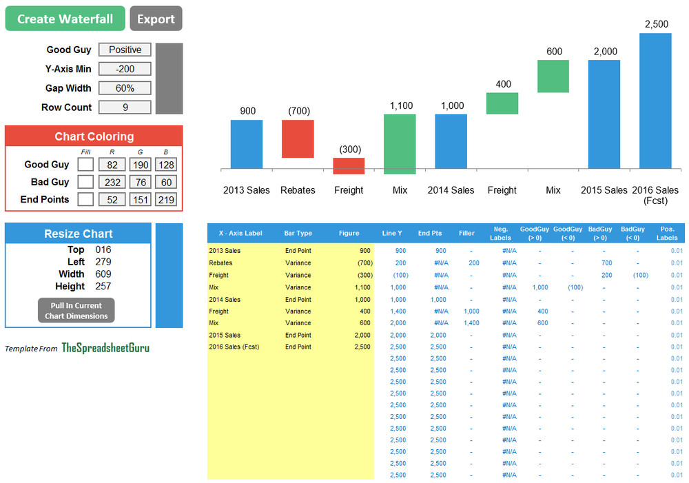 Waterfall Chart Creator Excel Template Thespreadsheetguru