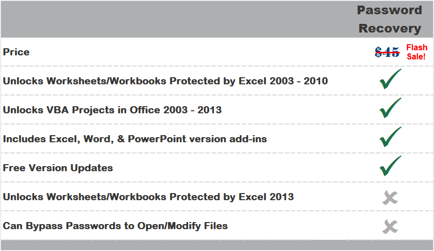 Remove & Unlock VBA Project Passwords For Excel, PowerPoint