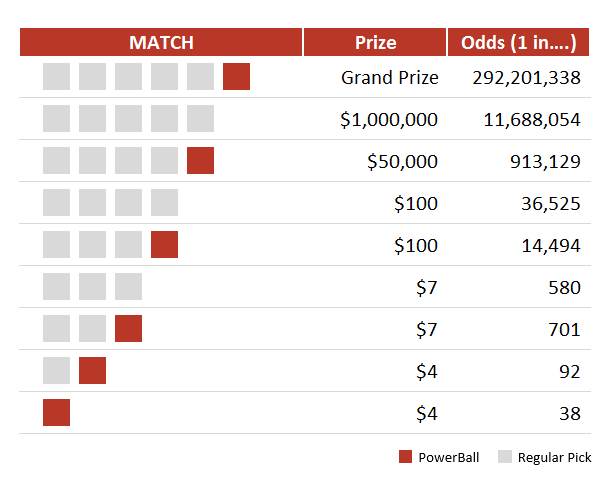 United States PowerBall Lottery Winning Odds