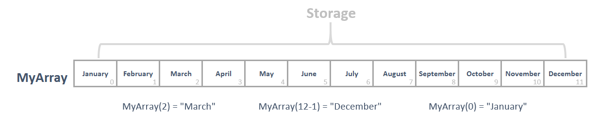 Dynamically Populating VBA Array Variables To Store Lists of Data