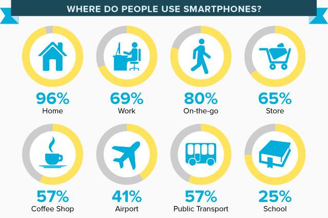 where-people-uses-smartphones.jpg