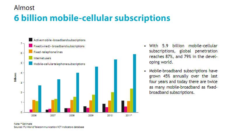 2006-2011-itu-more ppl have mobile data.jpg