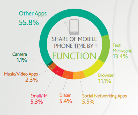 share_of_mobile_phone_time_by_function_nielsen.jpg