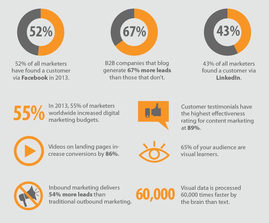 online-marketing-trends-statistics-2014.png