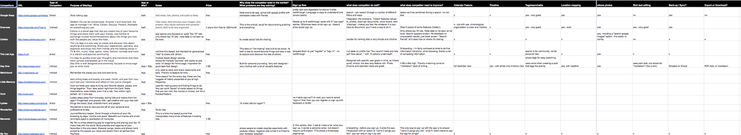 Birds-eye view of the spreadsheet.
