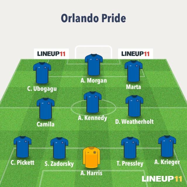 08-11 Lineup Prediction