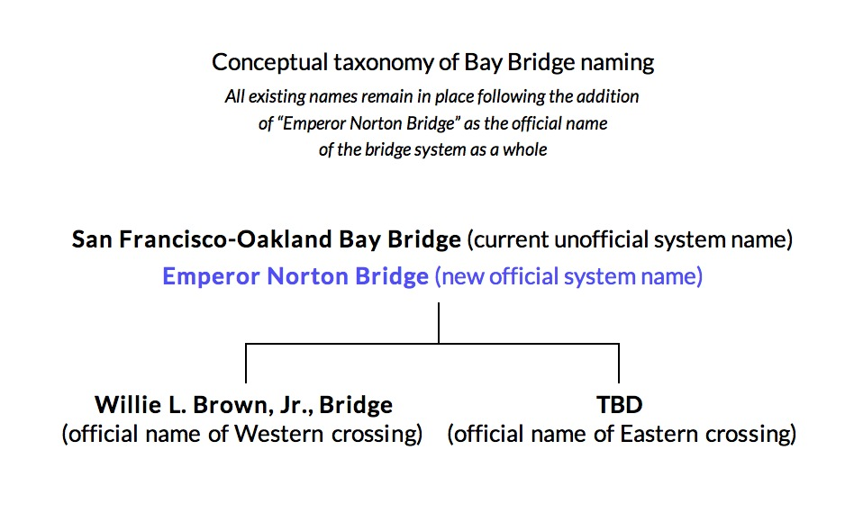 "A possible framework for the namings of the system and ""spans"" of ""the bridge across the Bay."" Even with the addition of the name ""Emperor Norton Bridge,"" the existing names would remain in place."
